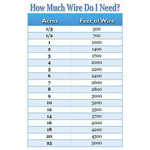 How much wire do i need?