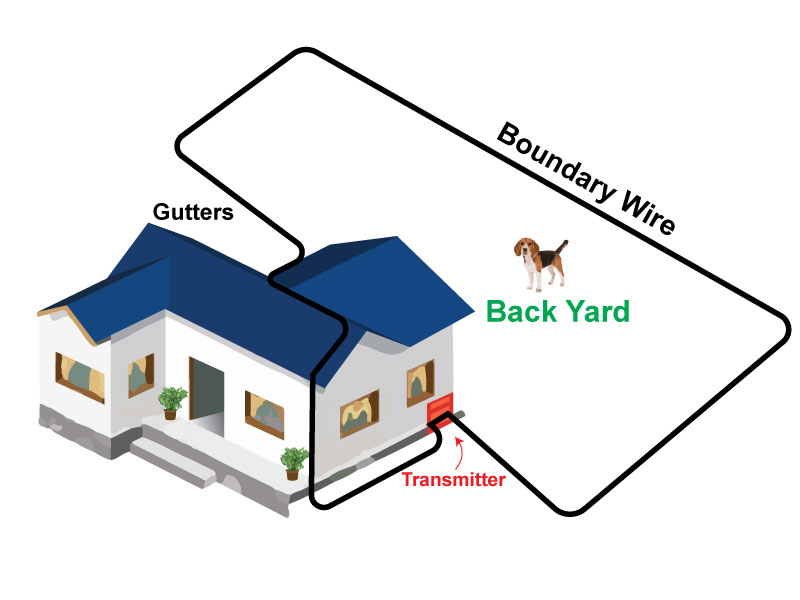 Front and Backyard Over the House Method