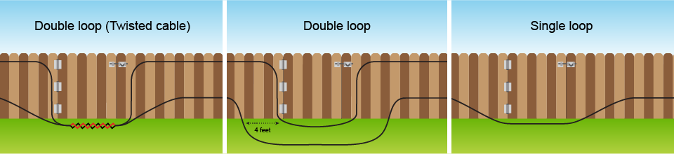 Double and single loop